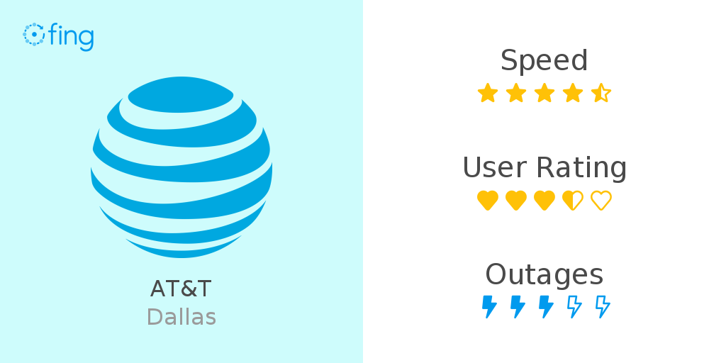 AT&T in Dallas: speed performance and info about outage ...