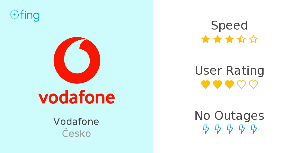Vodafone in Czech Republic: speed performance and info about outage